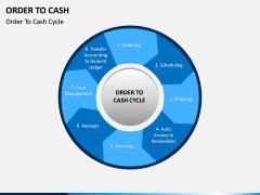 Order to Cash PPT slide 8
