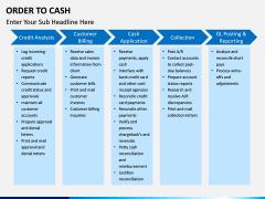 Order to Cash PPT slide 9