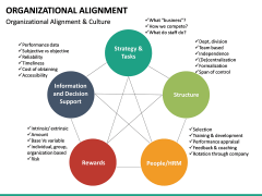 Organizational alignment PPT slide 28