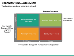 Organizational alignment PPT slide 31