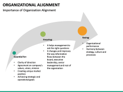 Organizational alignment PPT slide 34