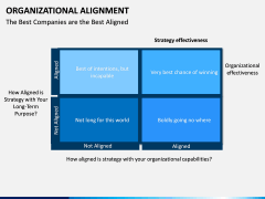 Organizational alignment PPT slide 14