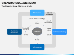 Organizational alignment PPT slide 4