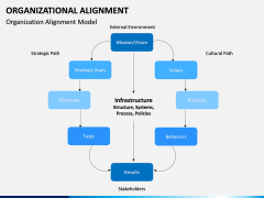 Organizational alignment PPT slide 6