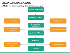 Organizational analysis PPT slide 16