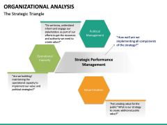 Organizational analysis PPT slide 19