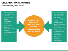 Organizational analysis PPT slide 20