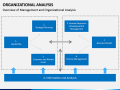 Organizational analysis PPT slide 4