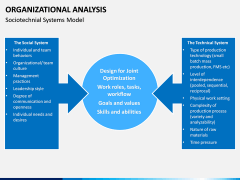 Organizational analysis PPT slide 9