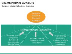 Organizational capability PPT slide 27