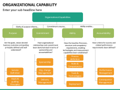 Organizational capability PPT slide 16