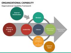 Organizational capability PPT slide 17