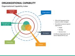 Organizational capability PPT slide 18