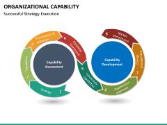 Organizational capability PPT slide 19