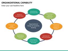 Organizational capability PPT slide 21