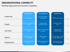 Organizational capability PPT slide 10