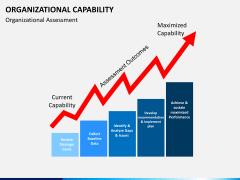Organizational capability PPT slide 14