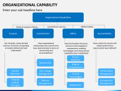Organizational capability PPT slide 2