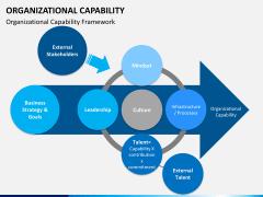Organizational capability PPT slide 3
