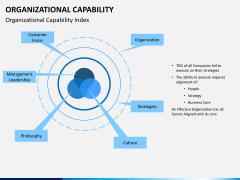 Organizational capability PPT slide 4