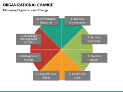 Organizational change PPT slide 22