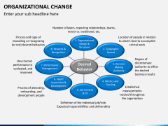 Organizational change PPT slide 4