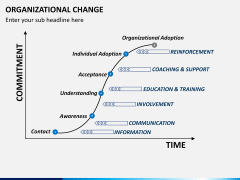 Organizational change PPT slide 5