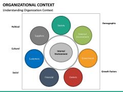 Organizational Context PPT slide 15