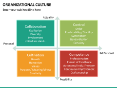 Organizational culture PPT slide 31
