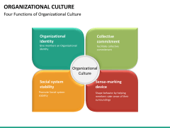 Organizational culture PPT slide 34