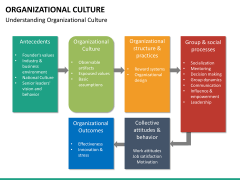 Organizational culture PPT slide 37
