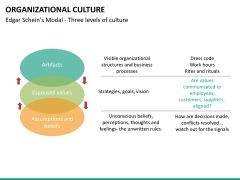 Organizational culture PPT slide 40
