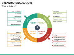 Organizational culture PPT slide 23