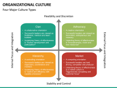Organizational culture PPT slide 24