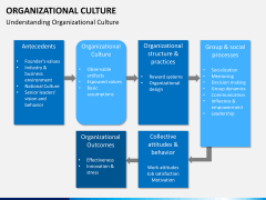 Organizational culture PPT slide 17