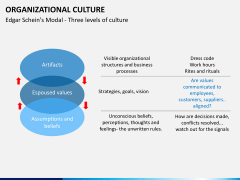 Organizational culture PPT slide 20
