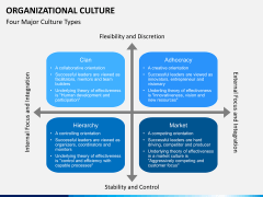 Organizational culture PPT slide 4