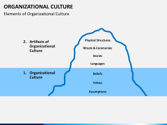 Organizational culture PPT slide 7