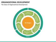 Organizational development PPT slide 22