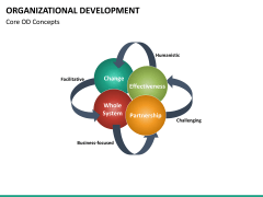 Organizational development PPT slide 23