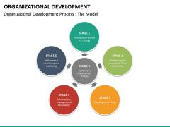 Organizational development PPT slide 26