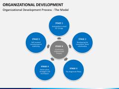 Organizational development PPT slide 9