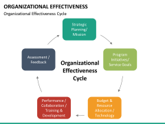 Org effectiveness PPT slide 18