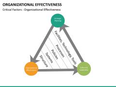 Org effectiveness PPT slide 30