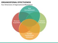 Org effectiveness PPT slide 31