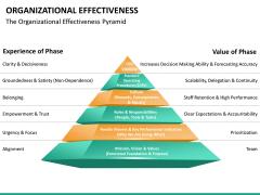 Org effectiveness PPT slide 21