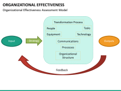 Org effectiveness PPT slide 22