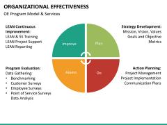 Org effectiveness PPT slide 23