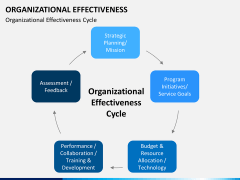 Org effectiveness PPT slide 1