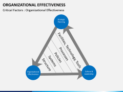 Org effectiveness PPT slide 13